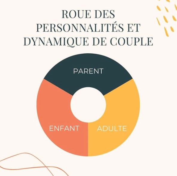 Comprendre la roue des personnalités et comment cela influence la dynamique de couple.